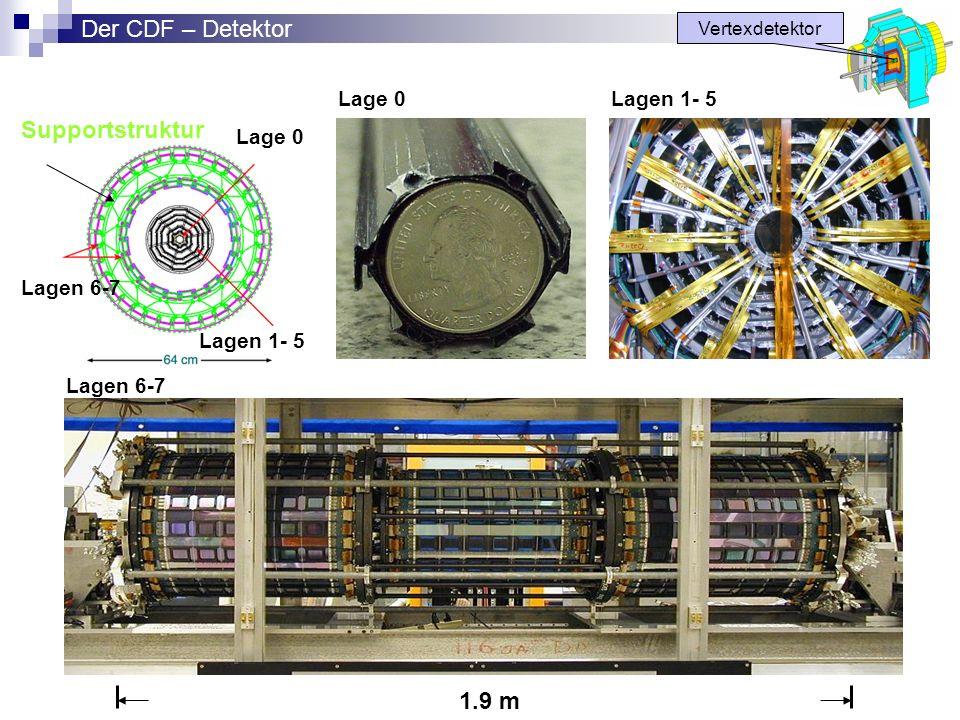 1.9 m Lage 0 Lagen 1- 5 Lagen 6-7 Supportstruktur Lage 0Lagen 1- 5 Vertexdetektor Der CDF – Detektor Lagen 6-7