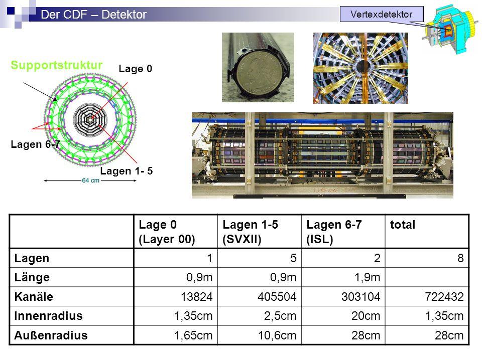 Lage 0 Lagen 1- 5 Lagen 6-7 Supportstruktur Vertexdetektor Der CDF – Detektor Lage 0 (Layer 00) Lagen 1-5 (SVXII) Lagen 6-7 (ISL) total Lagen1528 Läng