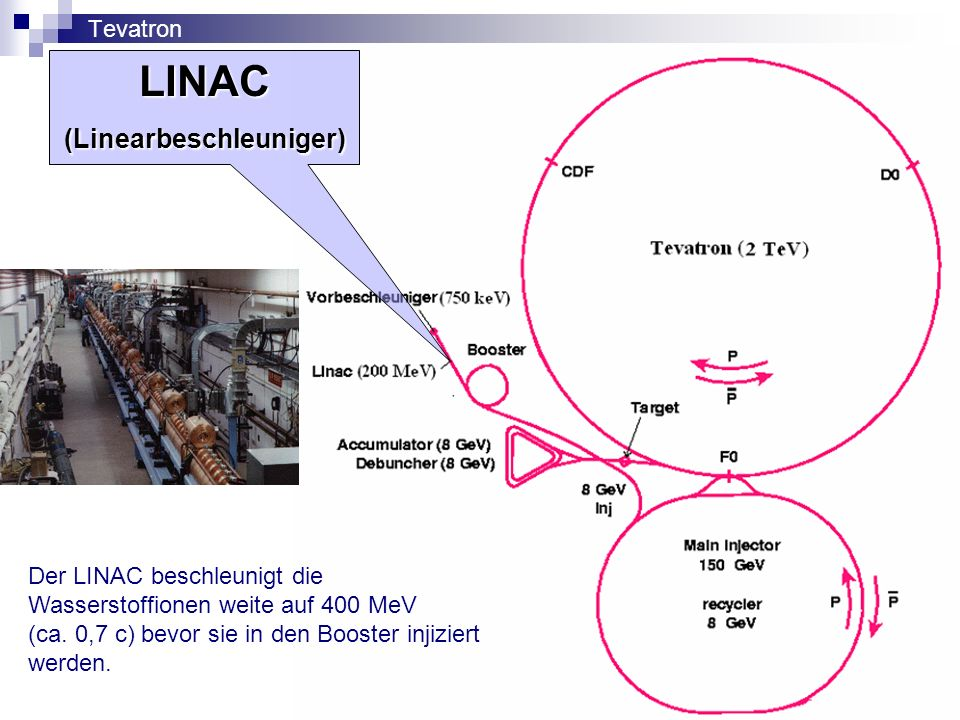 Tevatron LINAC (Linearbeschleuniger) Der LINAC beschleunigt die Wasserstoffionen weite auf 400 MeV (ca. 0,7 c) bevor sie in den Booster injiziert werd