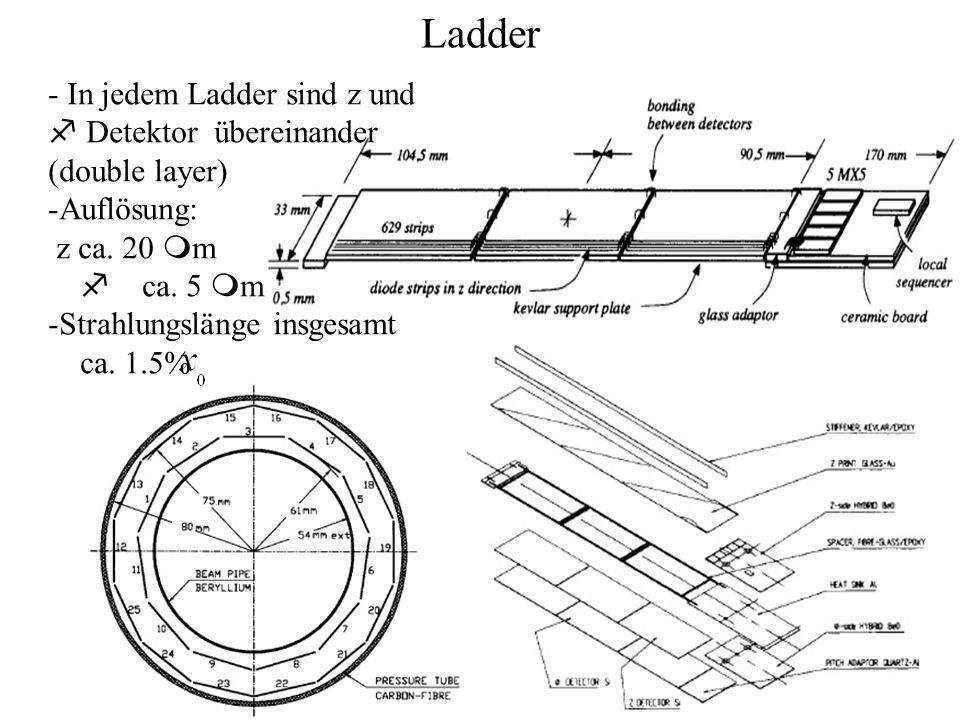Ladder - In jedem Ladder sind z und f Detektor übereinander (double layer) -Auflösung: z ca. 20 m m f ca. 5 m m -Strahlungslänge insgesamt ca. 1.5%