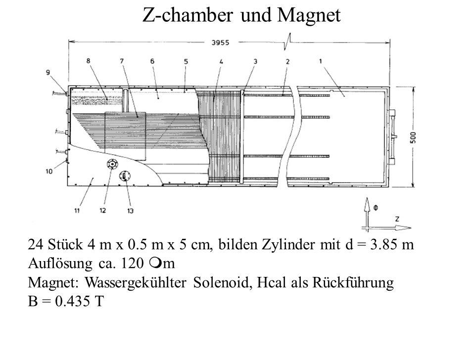Z-chamber und Magnet 24 Stück 4 m x 0.5 m x 5 cm, bilden Zylinder mit d = 3.85 m Auflösung ca. 120 m m Magnet: Wassergekühlter Solenoid, Hcal als Rück