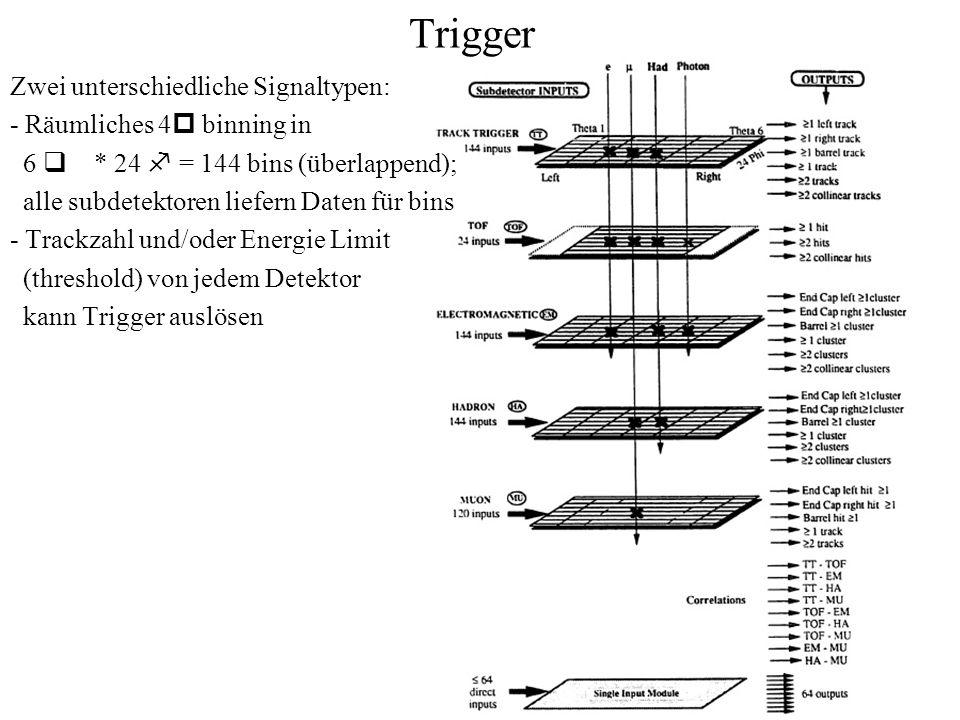 Trigger Zwei unterschiedliche Signaltypen: - Räumliches 4 p binning in 6 q * 24 f = 144 bins (überlappend); alle subdetektoren liefern Daten für bins