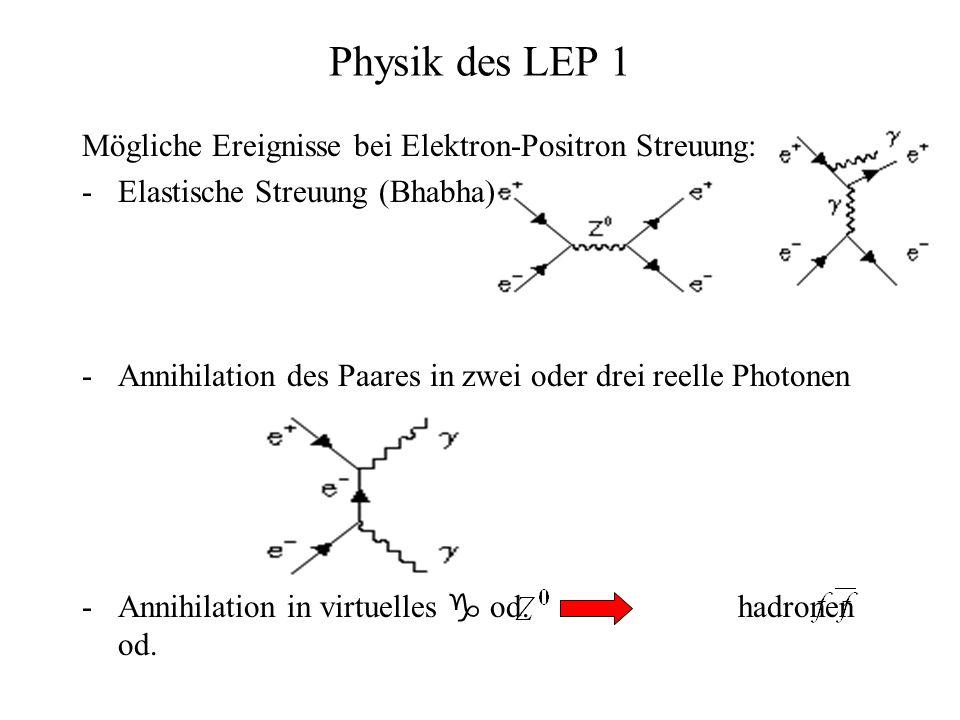 Physik des LEP 1 Mögliche Ereignisse bei Elektron-Positron Streuung: -Elastische Streuung (Bhabha) -Annihilation des Paares in zwei oder drei reelle P