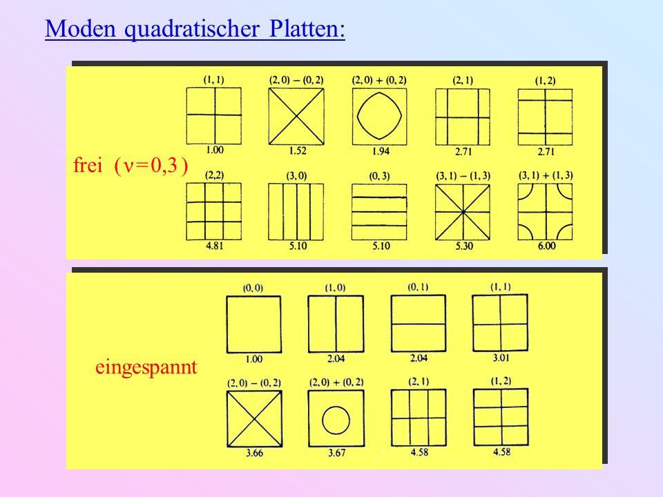 Modenspektren quadratischer Platten: eingespannt einfach unterstützt frei ( ν = 0,3 )