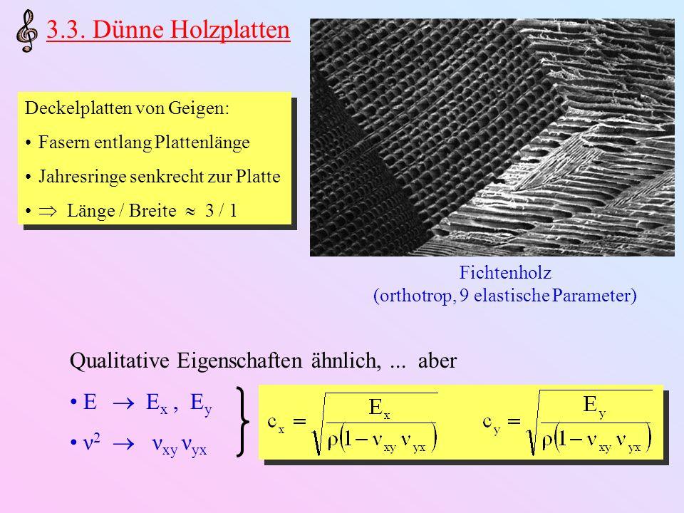 Beispiel: Freie Viola-Deckel (2,0) – (0,2) X-Mode(2,0) + (0,2) Ring-Mode RückenFrontRückenFront Rücken Front Dritte wichtige Mode: (1,1) - Verwindungsmode