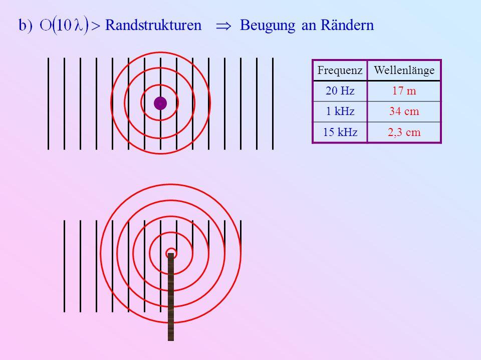 4.1.6.Dämpfung Ursachen: Viskosität thermische Verluste Molekularer Energieaustausch z.B.