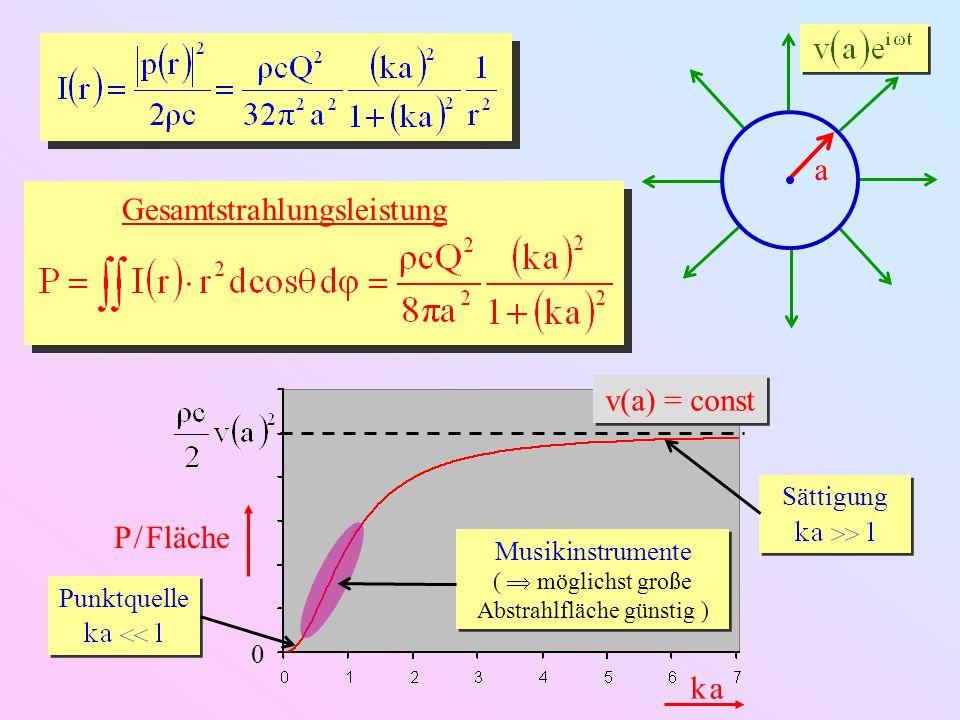 k ak a 0 P / Fläche v(a) = const a Gesamtstrahlungsleistung Punktquelle Sättigung Musikinstrumente ( möglichst große Abstrahlfläche günstig ) Musikins