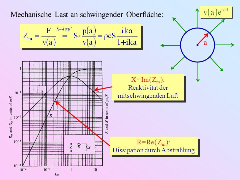 a Mechanische Last an schwingender Oberfläche: X = Im ( Z m ): Reaktivität der mitschwingenden Luft X = Im ( Z m ): Reaktivität der mitschwingenden Lu