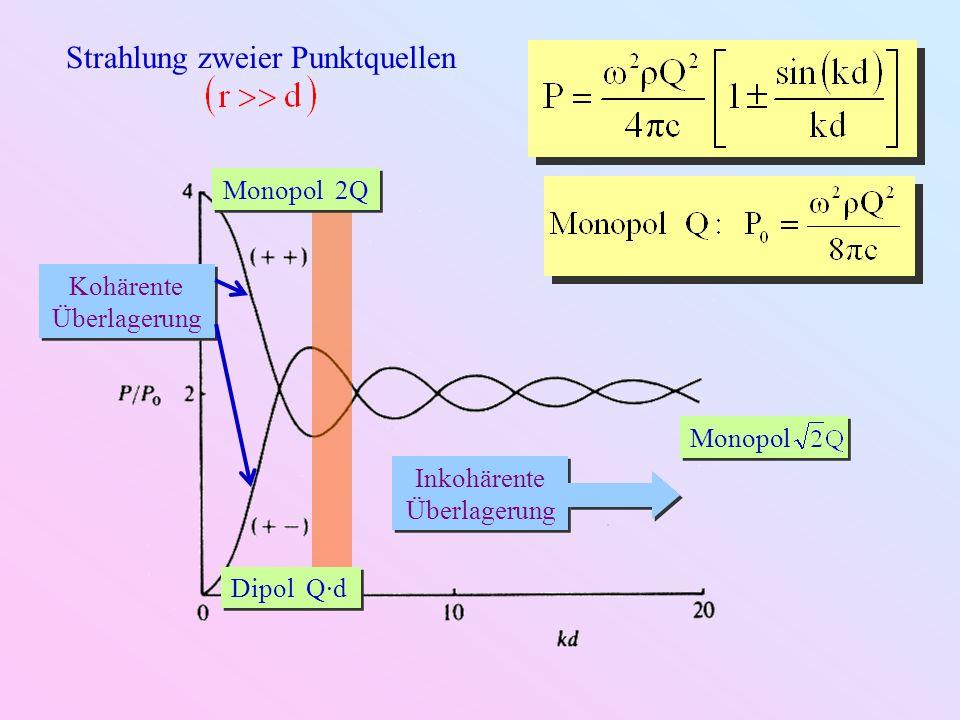 θ + + + + + + p+p+ p+p+ d + – + – + – p–p– p–p– θ Strahlung von 2N Punktquellen bei :
