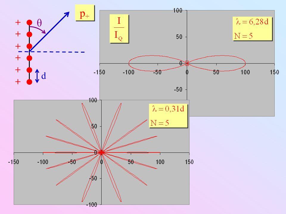 d < λ / 2 völlig ineffizient.Lokale Strömungen zwischen +Q und Q d < λ / 2 völlig ineffizient.