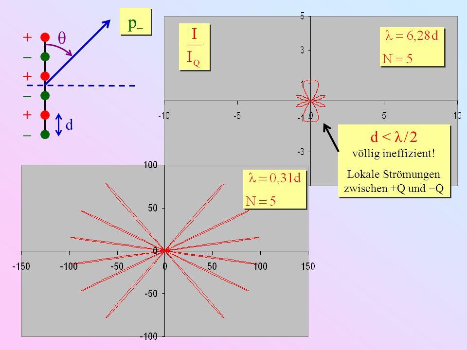 d < λ / 2 völlig ineffizient! Lokale Strömungen zwischen +Q und Q d < λ / 2 völlig ineffizient! Lokale Strömungen zwischen +Q und Q + – + – + – p–p– p