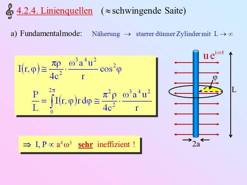 b)Höhere Moden: +Q Q Q Q d Transversalwelle auf Saite Schallwelle zusätzlich Auslöschungseffekt (Kette alternierender Punktquellen) Noch viel ineffizienter !