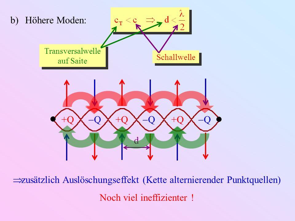 b)Höhere Moden: +Q Q Q Q d Transversalwelle auf Saite Schallwelle zusätzlich Auslöschungseffekt (Kette alternierender Punktquellen) Noch viel ineffizi