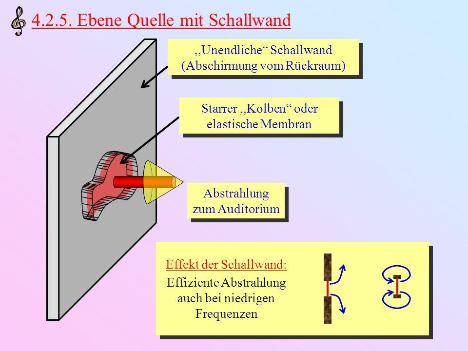 Praktische Realisierung: (Teil-)Separation des rückwärtigen Luftraums Kesselpauke (Timpani) Cello Konzertgitarre Piano Systeme ohne Schallwand: Niedrige Effizienz bei niedrigen Frequenzen Starke Anregung bei niedrigen Frequenzen ermöglicht ausgeglichenes Klangspektrum Wenig Abstrahlung sehr langes Nachklingen Glocke Becken