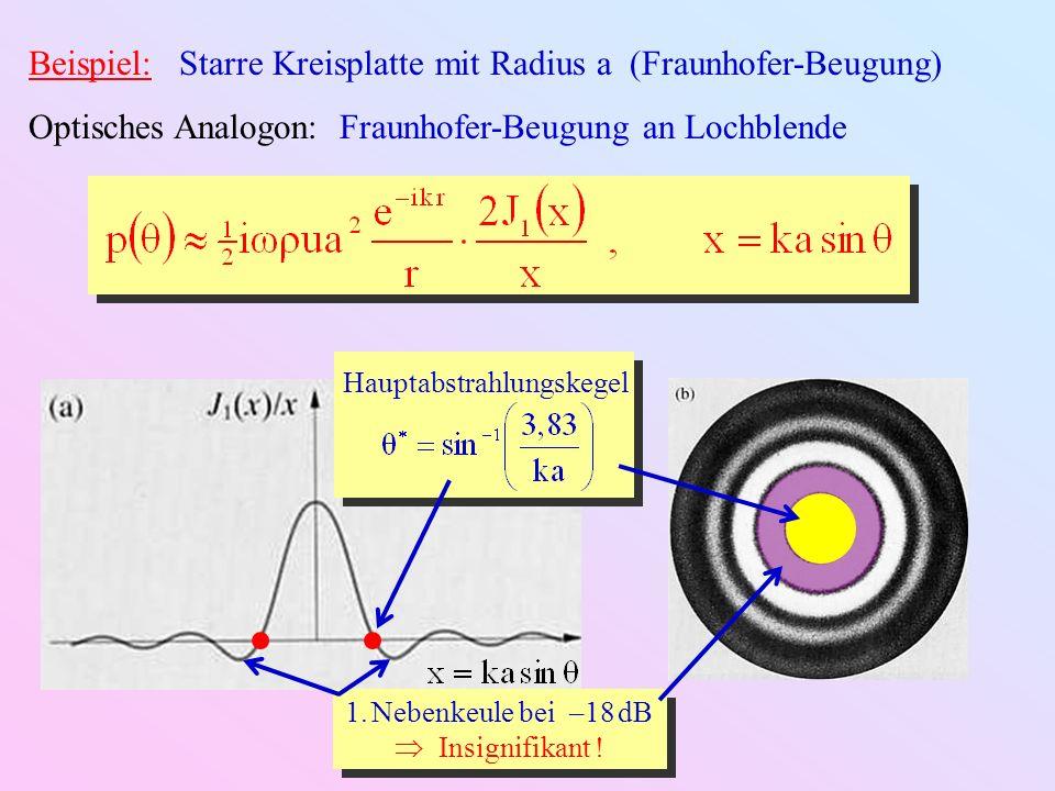 Starre Kreisquelle in Schallwand Pulsierende Kugel X = Im ( Z m ): Reaktivität der mitschwingenden Luft X = Im ( Z m ): Reaktivität der mitschwingenden Luft R = Re ( Z m ): Dissipation durch Abstrahlung R = Re ( Z m ): Dissipation durch Abstrahlung Akustischer Widerstand der Luft