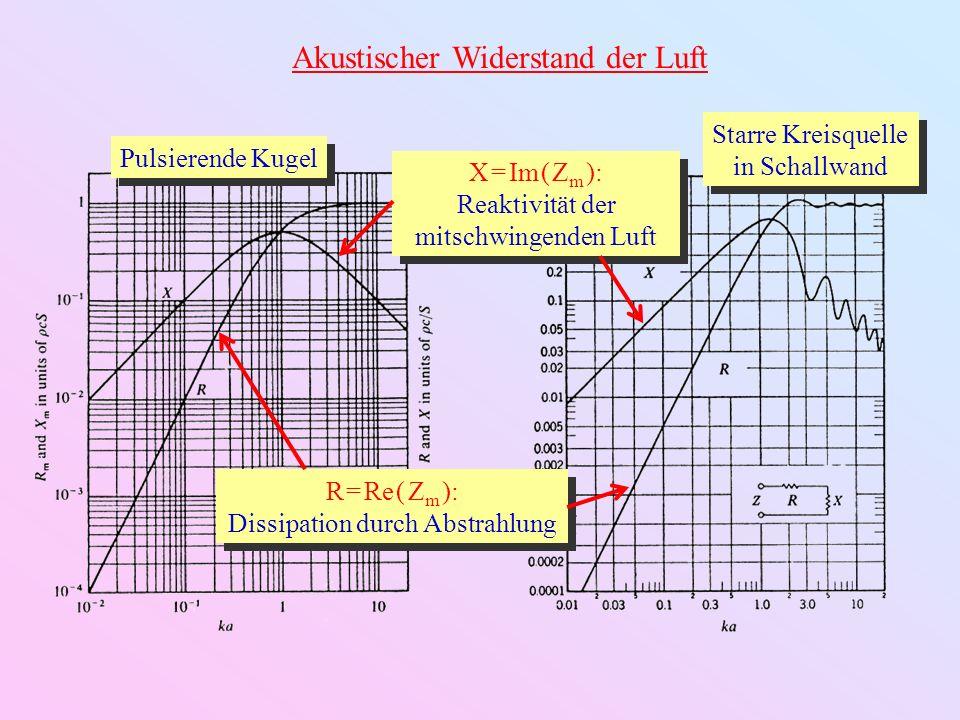 Strahlung einer Kreismembran in einer Schallwand m = 0 n = 1 Fundamentalmode Qualitativ wie starre Kreisplatte Effizienter Strahler Quantitativ unterschiedlich: u( r ) J 0 ( k r ) m = 0 n = 2 m = 0 Moden: Verbleibende Netto-Monopolkomponente Schwache Strahler m = 1 n = 1 m = 2 n = 1m = 3 n = 1 m = 3 n = 2 m > 0 Moden: Keine Monopolkomponente Völlig ineffiziente Strahler