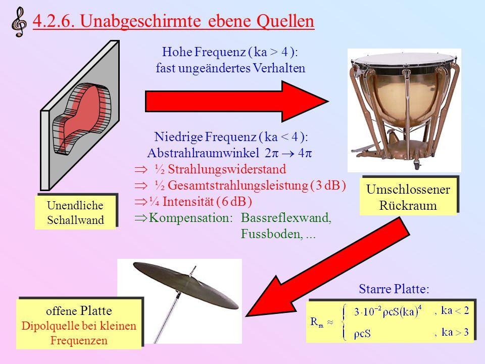 4.2.6. Unabgeschirmte ebene Quellen Umschlossener Rückraum Unendliche Schallwand Hohe Frequenz ( ka > 4 ): fast ungeändertes Verhalten Niedrige Freque