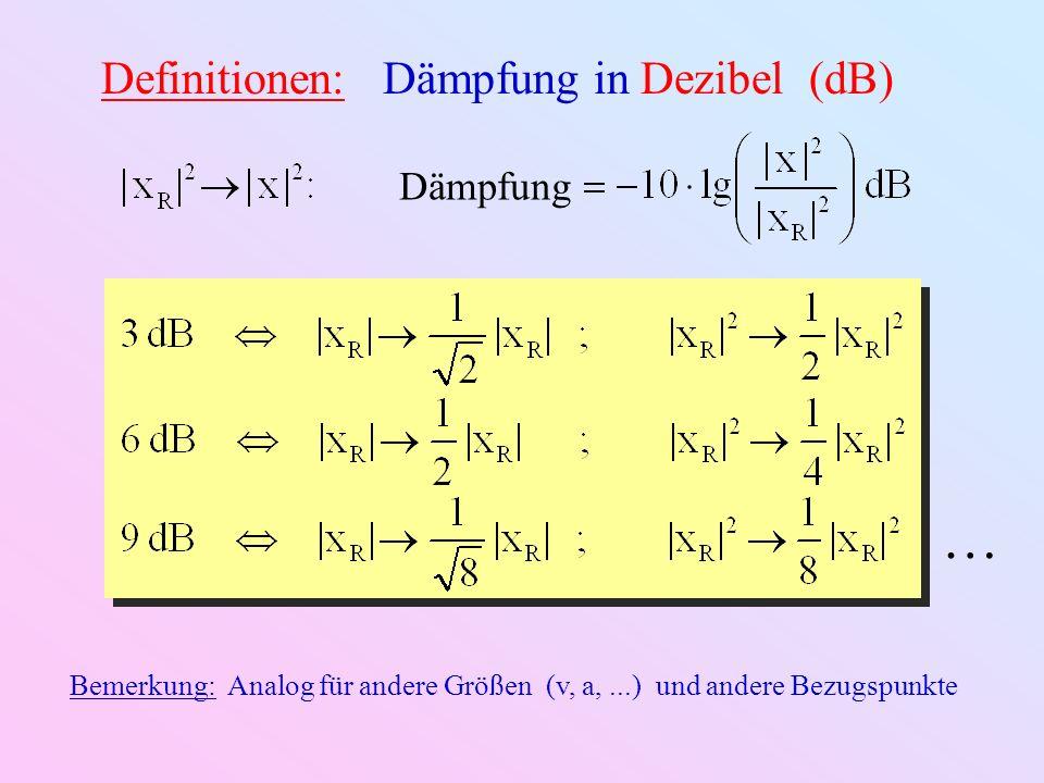 0,25 0,70 0 3 dB 1/Q 4 1,43 Resonanzkurve und Phasenschub: Resonanz- dominiert Feder- dominiert Masse- dominiert