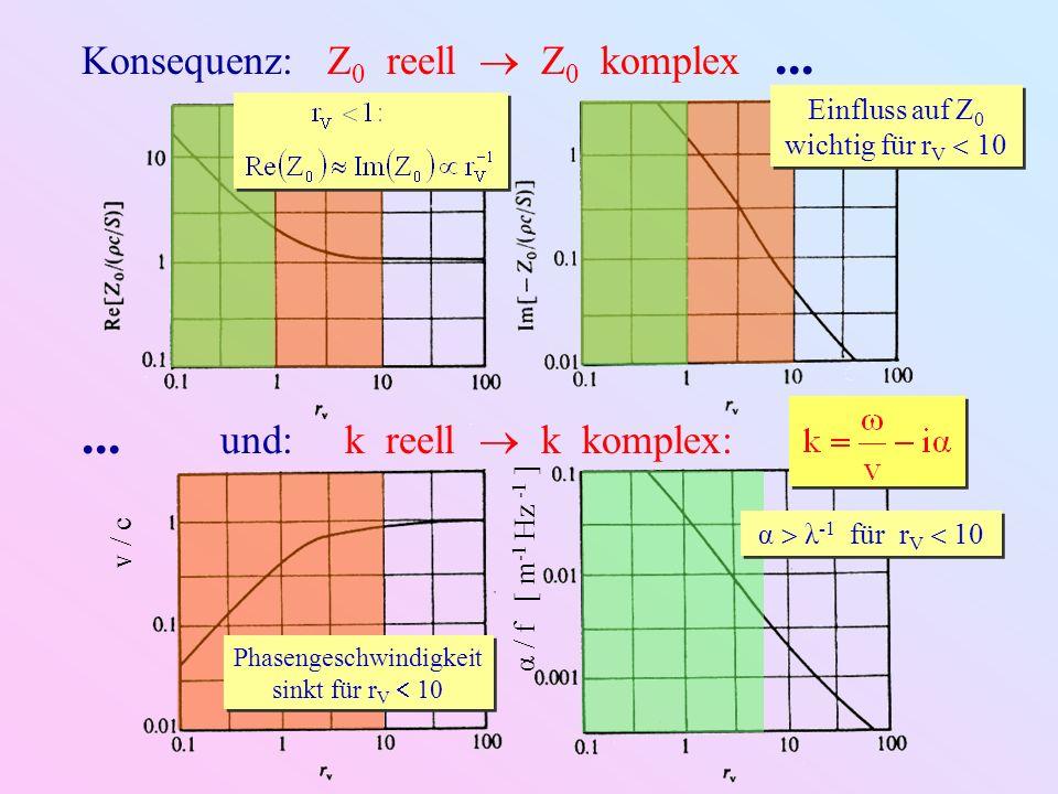 Konsequenz: Z 0 reell Z 0 komplex...... und: k reell k komplex: v / c α / f [ m -1 Hz -1 ] Einfluss auf Z 0 wichtig für r V 10 Phasengeschwindigkeit s