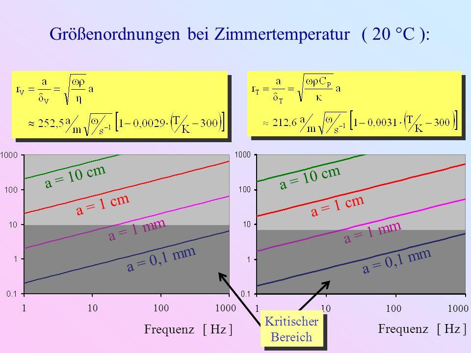 4.3.3.Endliche Zylinderrohre L Reflexionskoeffizient: ZLZL R Saite: Z 0 L ( Abschnitt 2.1.2.