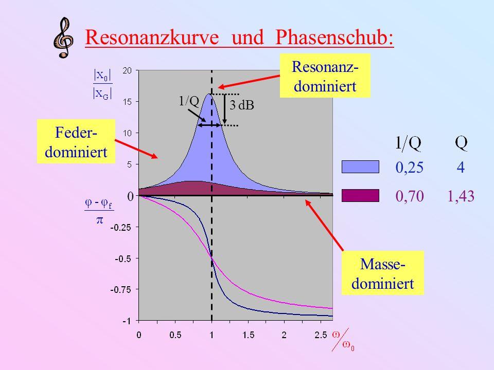 0,25 0,70 0 3 dB 1/Q 4 1,43 Resonanzkurve und Phasenschub: ω 0 Steigungω Steigung |x 0 | const.