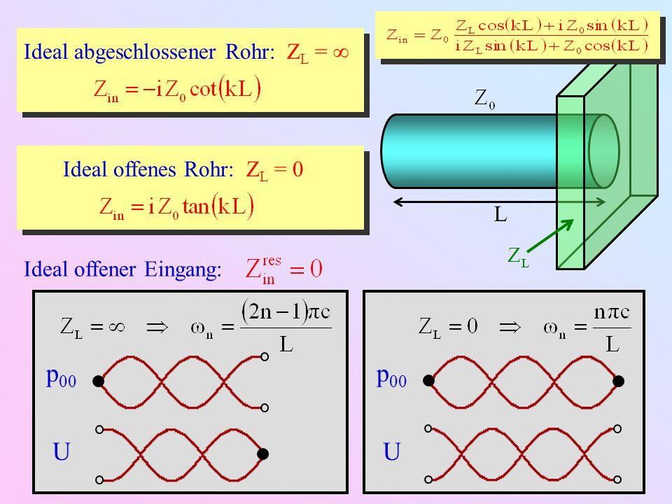 Realistische offene Rohre: endlicher Außendruck, Z L 0 L Schallwand a)Abschluss durch Schallwand (vgl.