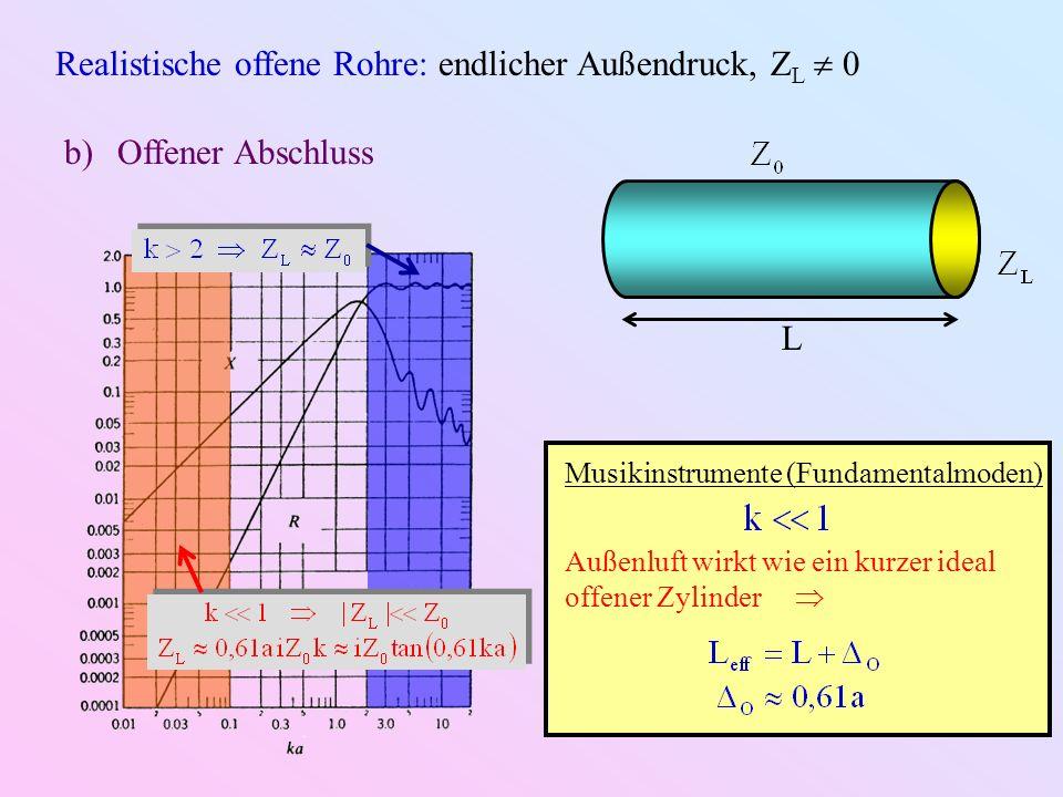 Realistische offene Rohre: endlicher Außendruck, Z L 0 L b)Offener Abschluss Musikinstrumente (Fundamentalmoden) Außenluft wirkt wie ein kurzer ideal