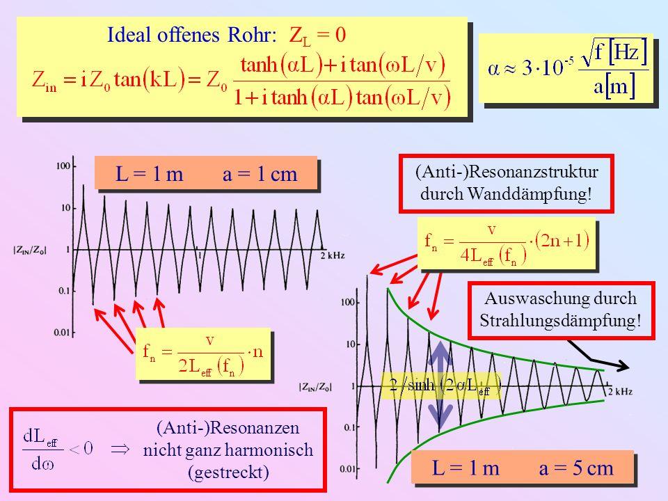4.3.5. Abstrahlcharakteristik offener Zylinderrohre Richtungs-Index