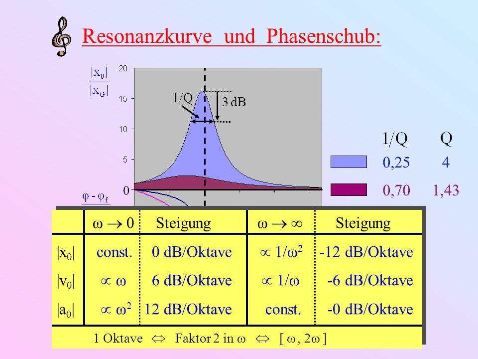 0,25 0,70 0 3 dB 1/Q 4 1,43 Resonanzkurve und Phasenschub: ω 0 Steigungω Steigung |x 0 | const. 0 dB/Oktave 1/ω 2 -12 dB/Oktave |v 0 | ω 6 dB/Oktave 1
