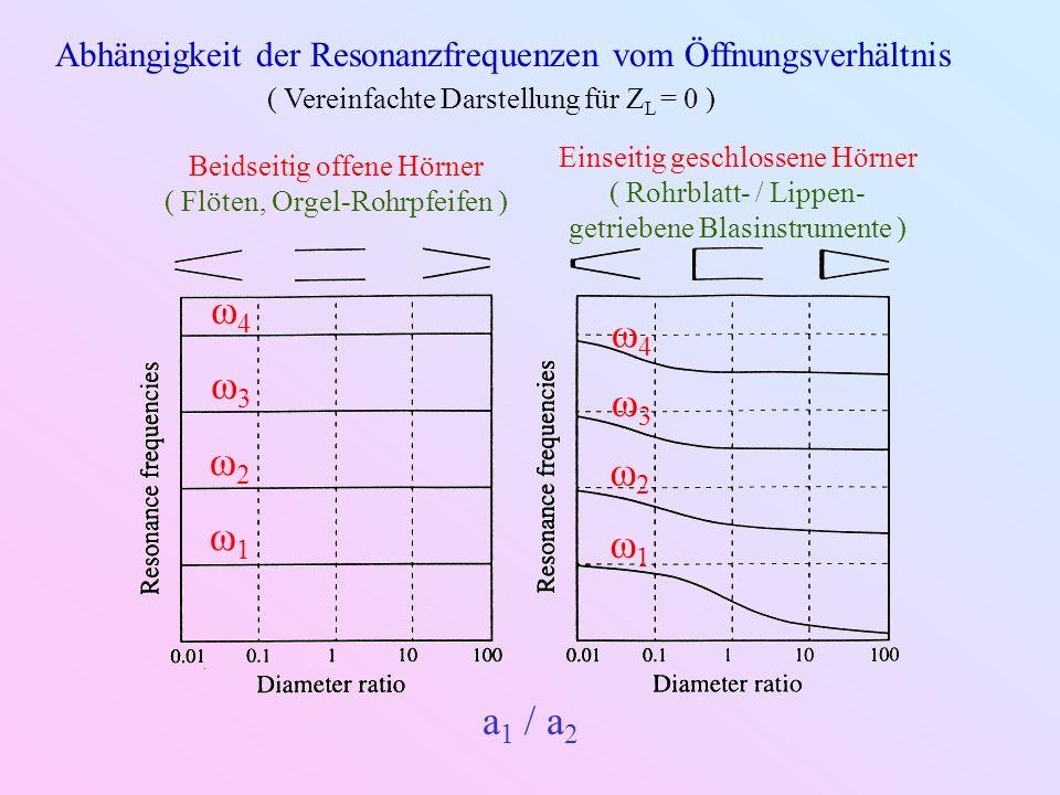 Abhängigkeit der Resonanzfrequenzen vom Öffnungsverhältnis ( Vereinfachte Darstellung für Z L = 0 ) a 1 / a 2 ω1ω1 ω2ω2 ω3ω3 ω4ω4 ω1ω1 ω2ω2 ω3ω3 ω4ω4