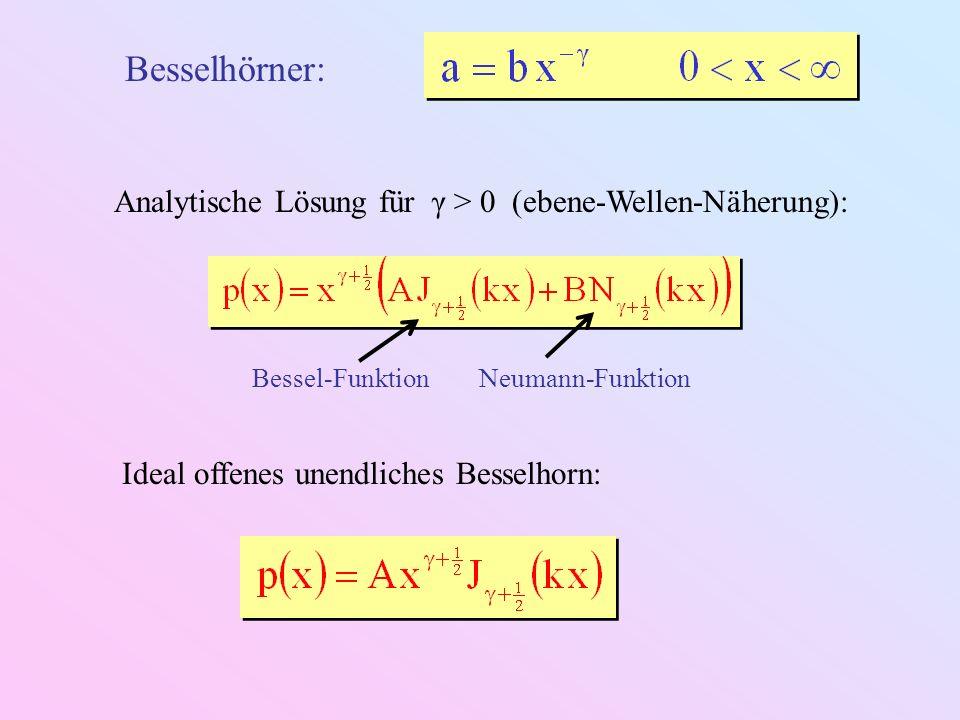 Besselhornfunktion bei offener Mündung: Ebene-Welle-Näherung Kugelwellen-Näherung Totalreflexion bei F(x) k 2 F Horn strahlt nicht ab .
