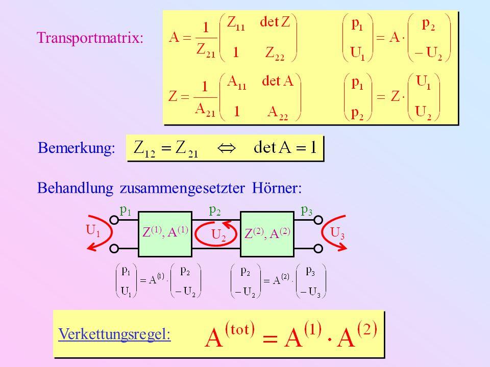 Beispiel: Ideal offenes konisches Rohr mit Zylinder-Eingang f max von Z in (Trompetenmaße) Harmonisches Spektrum bei L 1 L 2