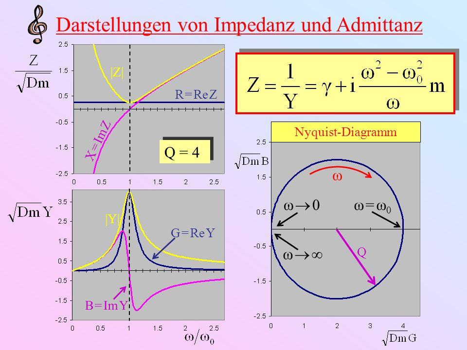 |Z| R = Re Z X = Im Z Darstellungen von Impedanz und Admittanz G = Re Y B = Im Y |Y| Q = 4 Nyquist-Diagramm ω Q ω = ω0ω = ω0 ω 0 ω
