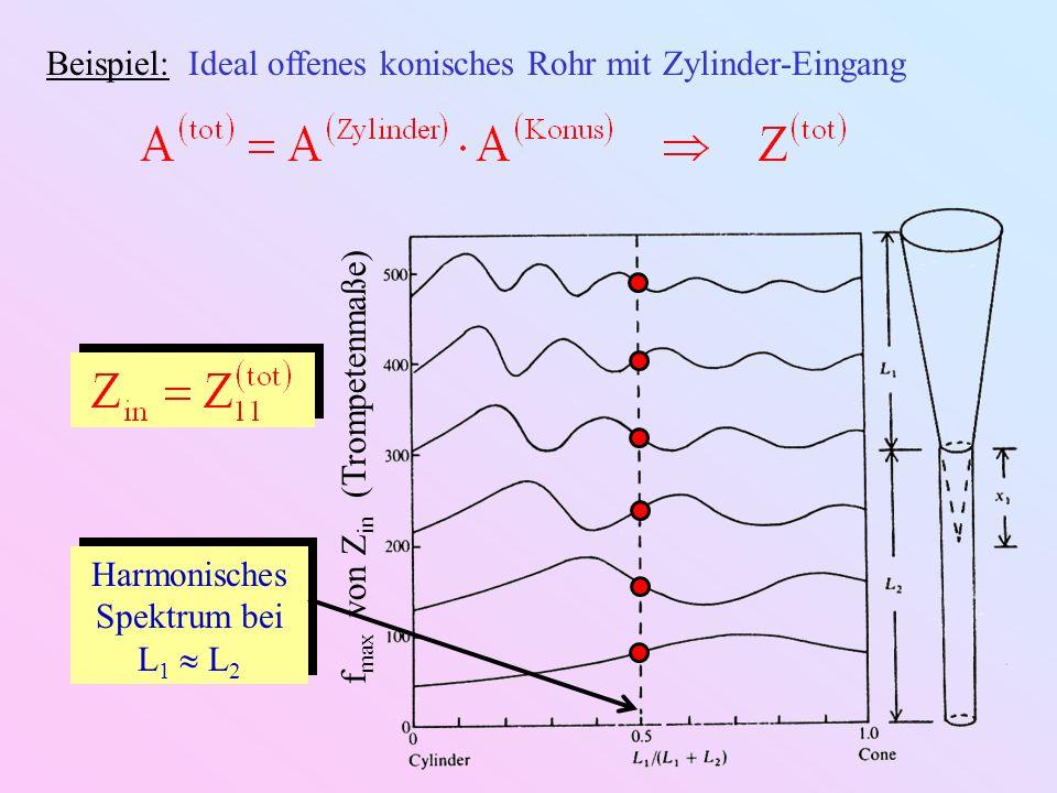 Beispiel: Horn mit Abschlussimpedanz Z L ZLZL p2p2 p1p1 U2U2 U1U1 ZLZL Horn Eingangsimpedanz: