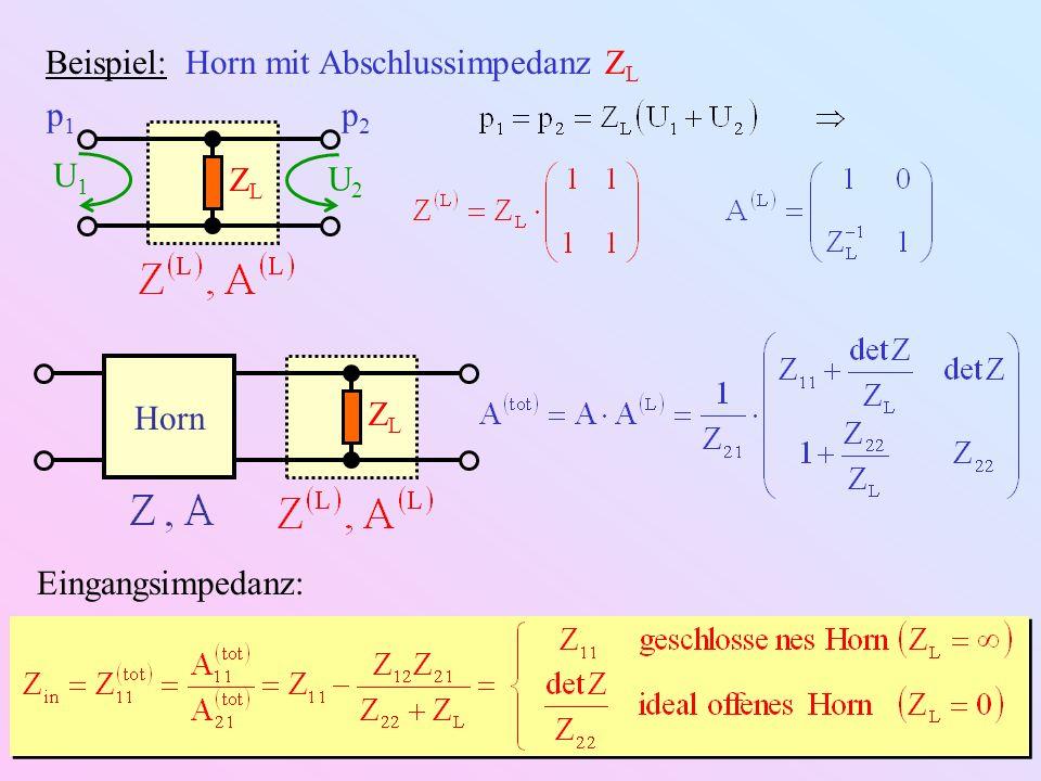 Beispiel: Ideal abgeschlossenes konisches Horn S2S2 S1S1 L x x2x2 x1x1 0 Quasistatischer Grenzfall: Hohlraumform in diesem Grenzfall irrelevant = akustische Impedanz eines Hohlraums = akustische Nachgiebigkeit elektrische Kapazität