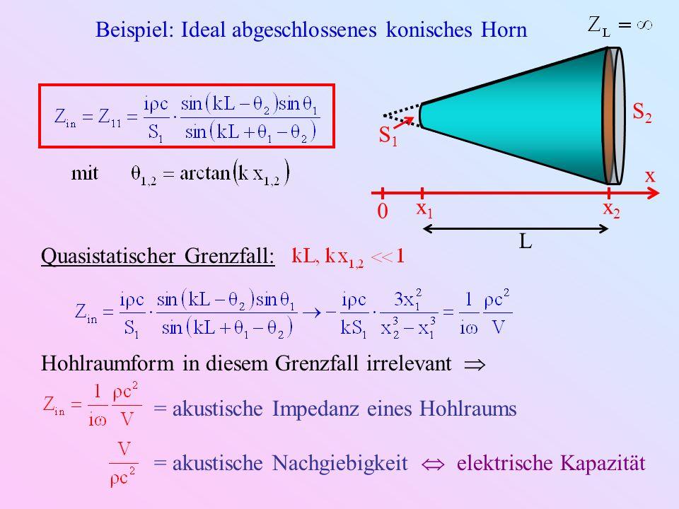 Beispiel: Ideal offenes konisches Horn Quasistatischer Grenzfall: S2S2 S1S1 L x x2x2 x1x1 0 Spezialfall offenes Zylinderrohr: S 1 = S 2 = S Allgemein: = akustische Impedanz eines ideal offenen Horns = akustische Trägheit elektrische Induktivität