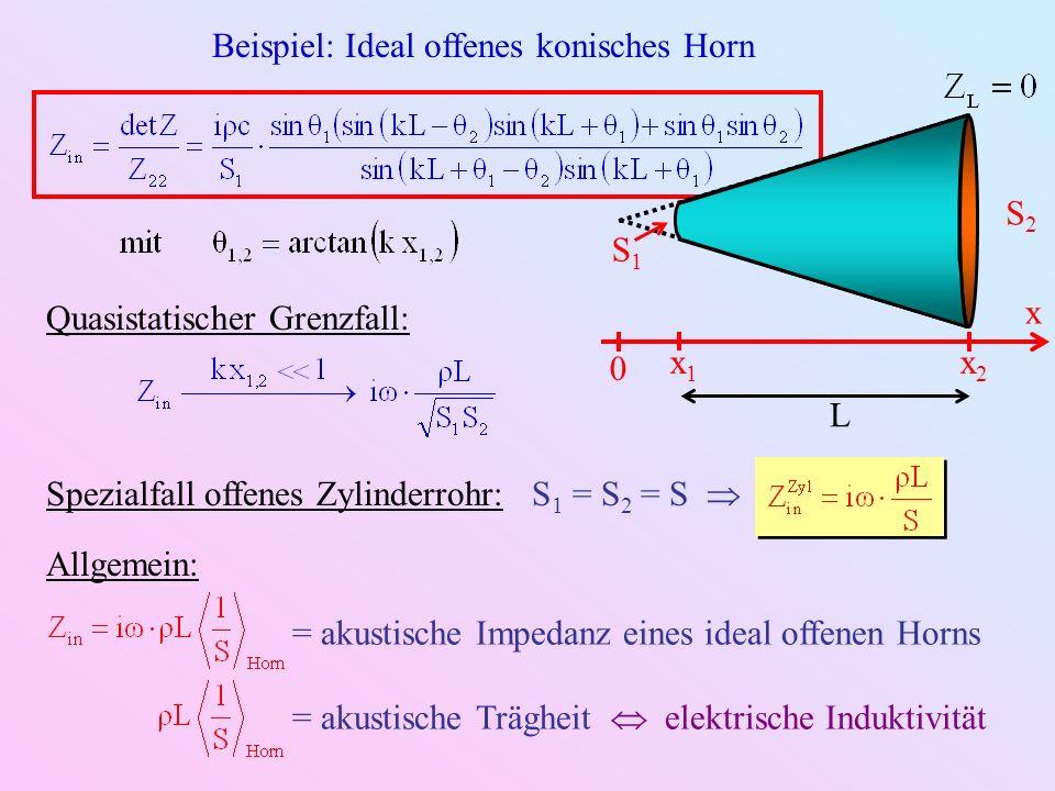 Quasistatische Netzwerke: Beispiel 1 Helmholtz-Resonator getrieben durch äußeres Schallfeld p ext L S V Z cav Z pipe Z rad p ext U U ~ Z cav Z pipe Z rad p ext U U p ext Wechselspannungsquelle Z rad komplexer Widerstand Z pipe Induktivität Z cav Kapazität p ext Wechselspannungsquelle Z rad komplexer Widerstand Z pipe Induktivität Z cav Kapazität