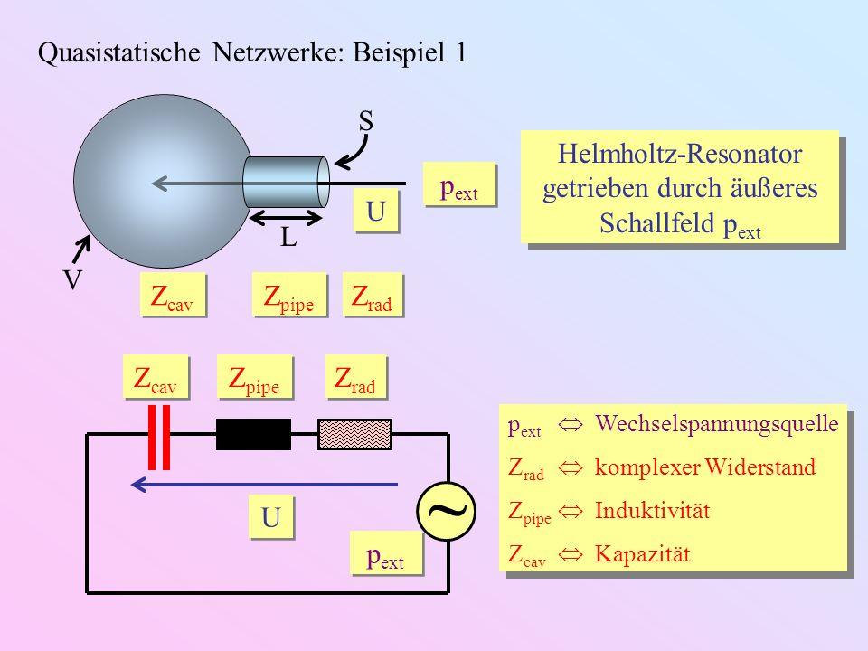 Quasistatische Netzwerke: Beispiel 2 Helmholtz-Resonator intern getrieben durch vibrierende Wand U 0 Wechselstromquelle Z rad komplexer Widerstand Z pipe Induktivität Z cav Kapazität U 0 Wechselstromquelle Z rad komplexer Widerstand Z pipe Induktivität Z cav Kapazität L S V Z cav Z pipe Z rad U U U0U0 Z cav Z pipe Z rad U0U0 U0U0 U U