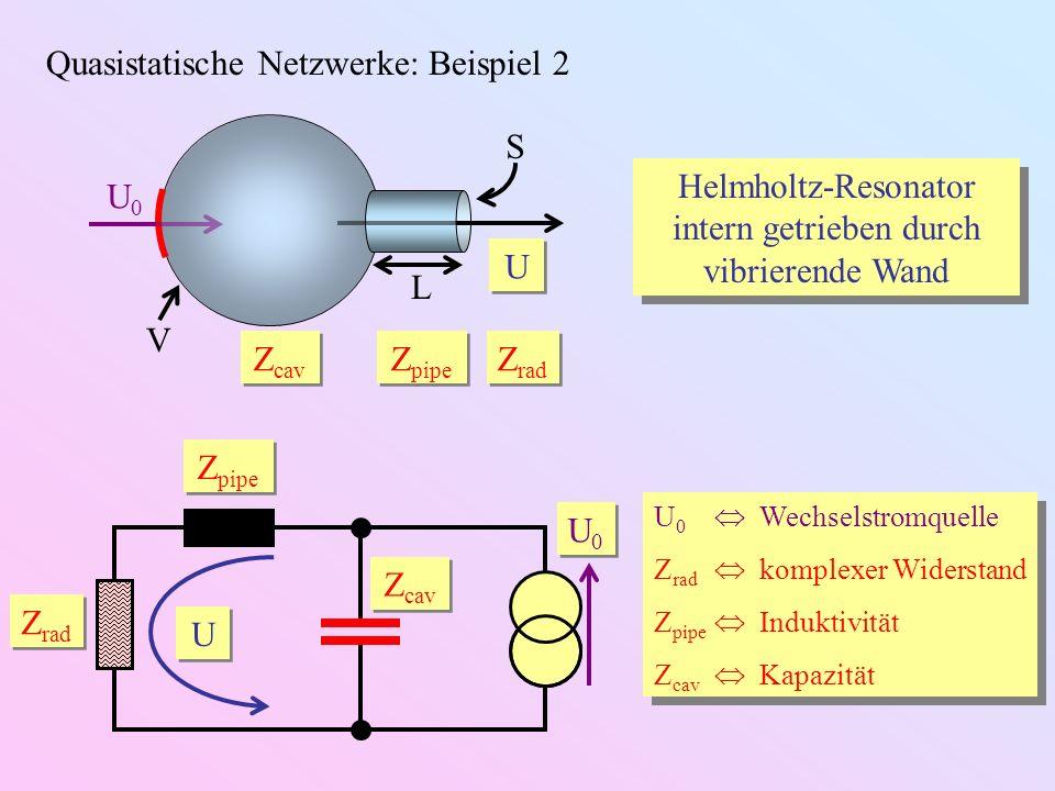 Quasistatische Netzwerke: Beispiel 2 Helmholtz-Resonator intern getrieben durch vibrierende Wand U 0 Wechselstromquelle Z rad komplexer Widerstand Z p