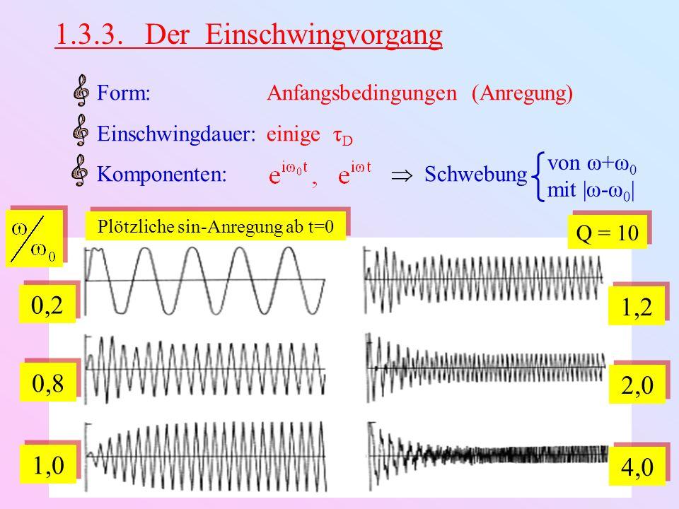 1.3.3. Der Einschwingvorgang von ω+ω 0 mit |ω-ω 0 | Form:Anfangsbedingungen (Anregung) Einschwingdauer:einige τ D Komponenten: Schwebung Q = 10 0,2 0,