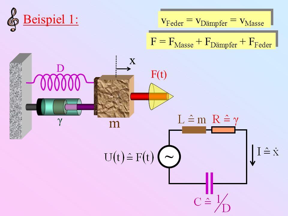 Beispiel 2: v = v Feder + v Masse, v Feder = v Dämpfer F = F Masse = F Dämpfer + F Feder x m D γ F(t) xmxm ~