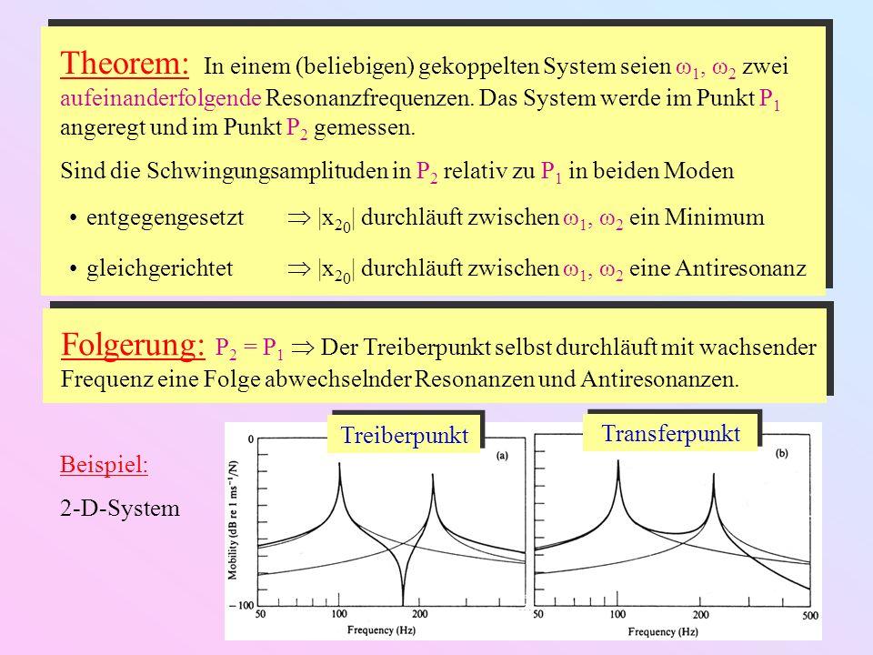 Theorem: In einem (beliebigen) gekoppelten System seien ω 1, ω 2 zwei aufeinanderfolgende Resonanzfrequenzen. Das System werde im Punkt P 1 angeregt u