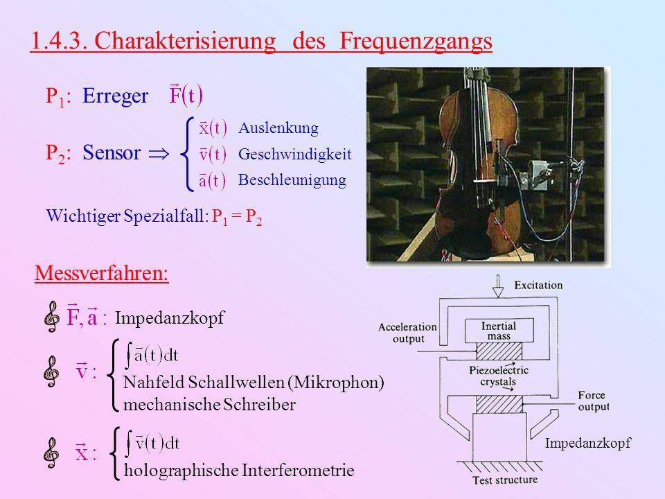 1.4.3. Charakterisierung des Frequenzgangs P 1 : Erreger P 2 : Sensor Wichtiger Spezialfall: P 1 = P 2 Auslenkung Geschwindigkeit Beschleunigung Imped