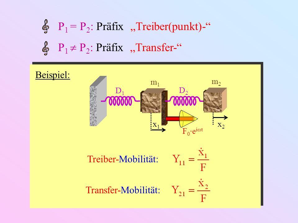 Asymptotisches Verhalten: ω min : kleinste Resonanzfrequenz ω min : größte Resonanzfrequenz ω < ω min 0 612 0-6-12 ω > ω max -12-6 012 6 0 ω < ω min 0 612 0-6-12 ω > ω max -12-6 012 6 0 Asymp- totischer Bereich Nachgiebigkeit Mobilität AcceleranzSteifigkeitImpedanzDynamische Masse ( Einheit: dB / Oktave )