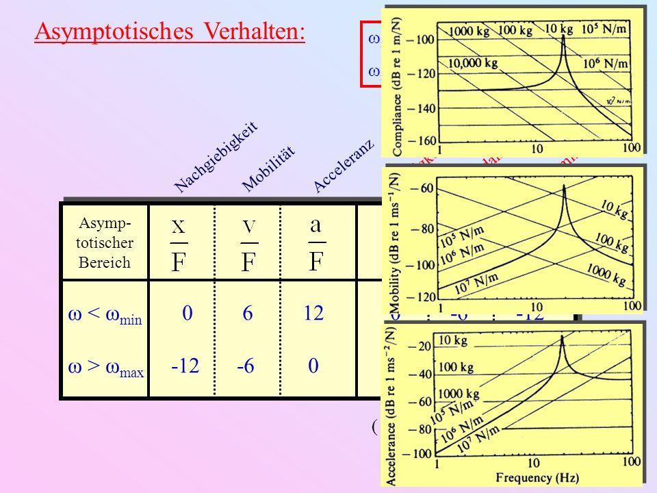 Beispiel: Transfer-Mobilität einer leicht gedämpften Struktur mit 4 Schwingungsmoden ω1ω1 ω2ω2 ω3ω3 ω4ω4 Antiresonanz 6 dB / Oktave -6 dB / Oktave bleibt gleichklappt um Schwingungsrichtung am Messpunkt relativ zum Treiberpunkt...