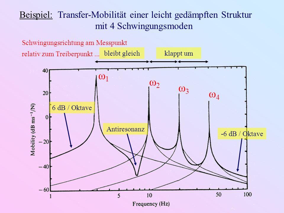 Darstellung der (i.a.komplexen) charakteristischen Parameter: z.
