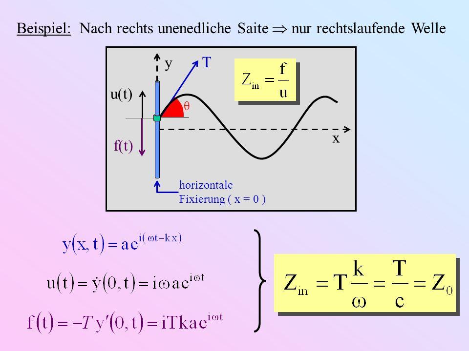 x y T θ horizontale Fixierung ( x = 0 ) u(t) f(t) Definition: Abschlussimpedanz Z ab physikalische Eigenschaften der nachgiebigen Aufhängung (z.B.
