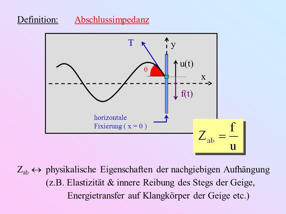 Reflexion am Abschlusspunkt: Einlaufend:a e i ( ωt – kx ) reflektiert:R·a e i ( ωt + kx ) y(x,t) = a e i ω t ( e – i kx + R·e i kx ) Reflexionskoeffizient: fixiertes Ende: y(0,t) = 0 u = 0 Z ab = R = –1 offenes Ende: f = 0 Z ab = 0 R = +1