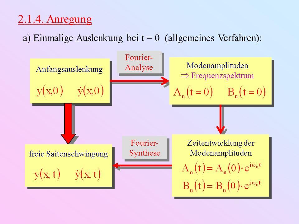 Anfangsauslenkung freie Saitenschwingung 2.1.4. Anregung a) Einmalige Auslenkung bei t = 0 (allgemeines Verfahren): Fourier- Analyse Fourier- Synthese