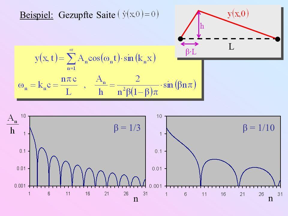 Beispiel: Gezupfte Saite L h β·L β = 1/3 lg(n) β = 1/10 lg(n) –6 dB / Oktave E n ( dB )